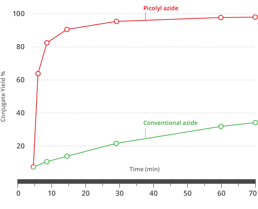 Kinetic comparison of conventional azide